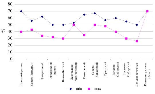 Уровень платежей граждан по отношению к уровню затрат по регионам России