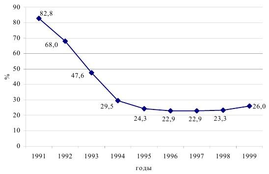 Темпы роста платных услуг